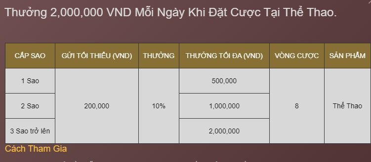 Thuong 2,000,000 khi cuoc the thao K8 hinh anh 1